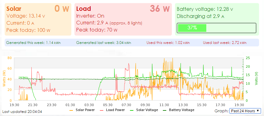 My solar power internet monitor using a Raspberry Pi and a Tracer 2210A